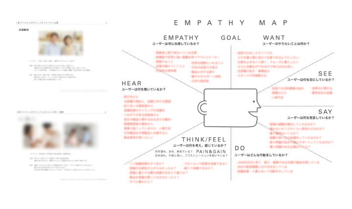 ユーザー像の整理エンパシーマップ