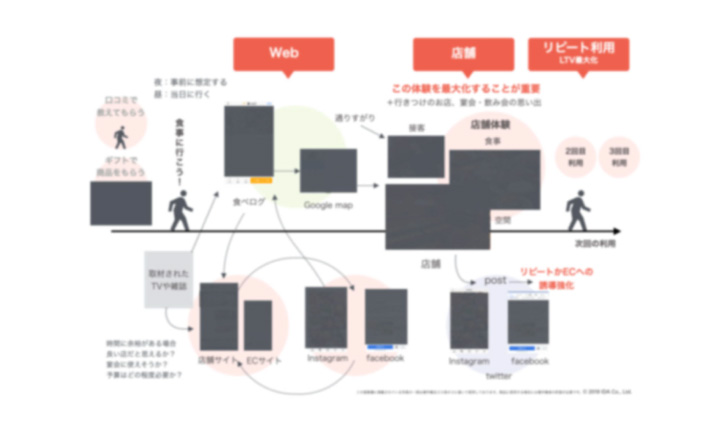 ビジネスモデル・体験マップ