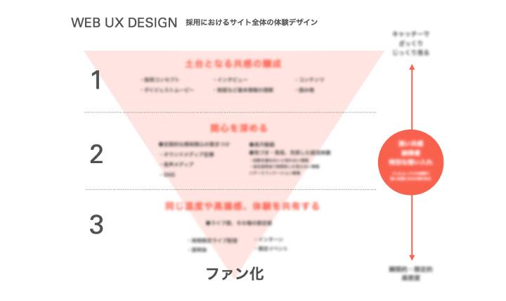 採用全体とWebの体験設計