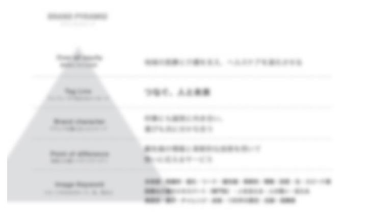 ブランドプラミッド(ブランドを構成する要素)